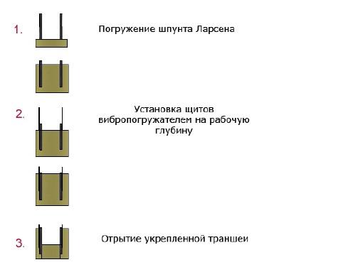 Траншейный щит Сириус Н