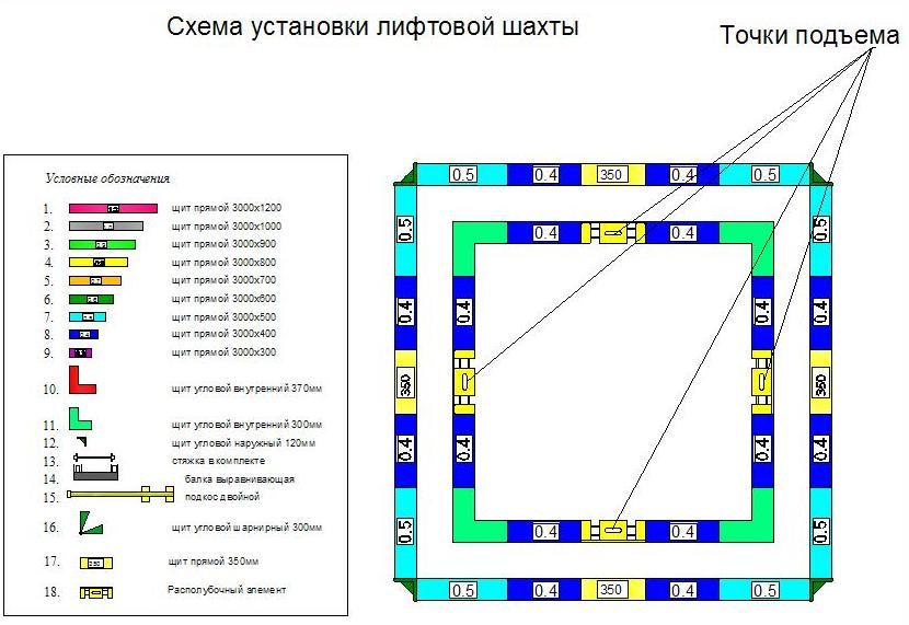 Схема установки лифтовой шахты