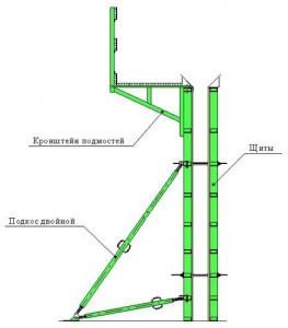 Конструкция опалубки стен
